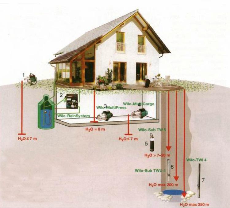 vodosnabjenie-iz-kolodca (1)