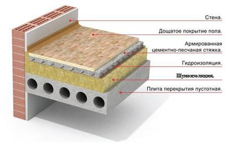 3.shumoizolyacia