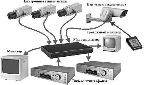 борудование для видеонаблюдения